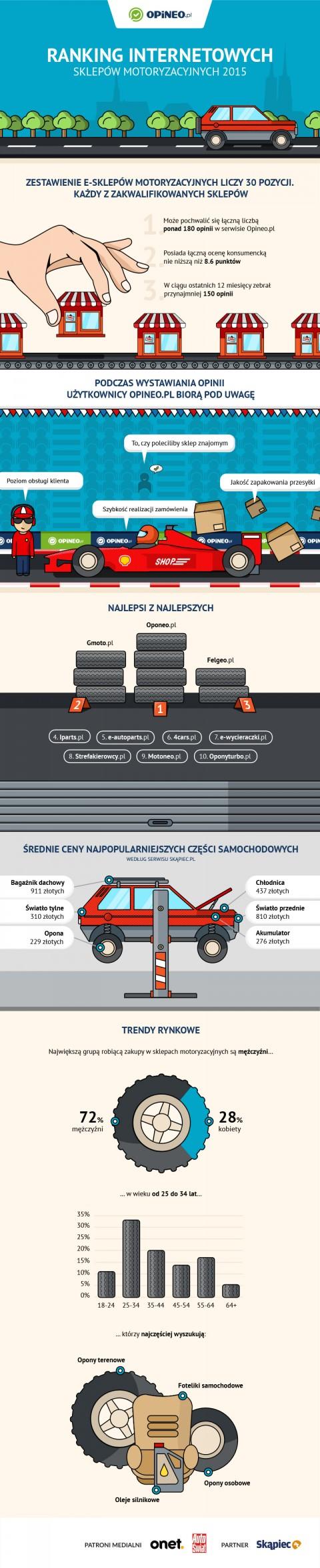 Ranking sklepów motoryzacyjnych